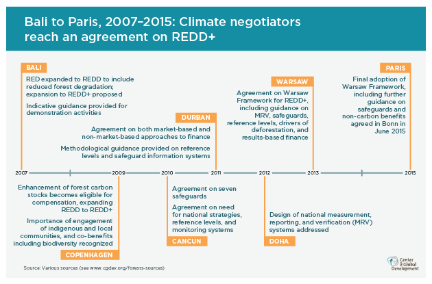Infographic of the history of REDD+