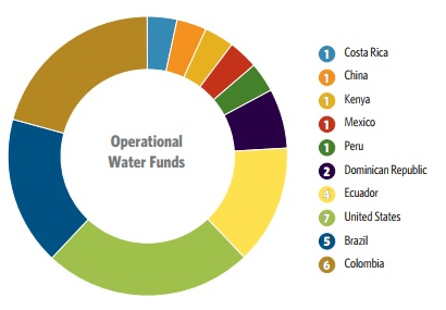 Operational water funds