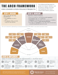 The Arch Framework Infographic
